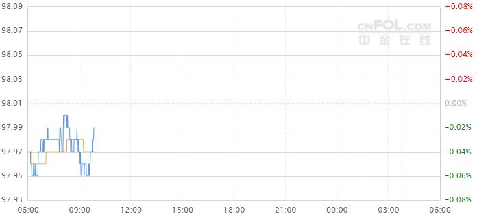 今日美元指数走势图分析及操作建议(2019年5月20日)