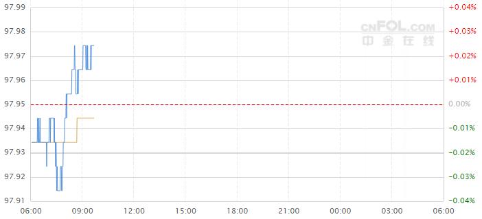 今日美元指数走势图分析及操作建议(2019年5月21日)