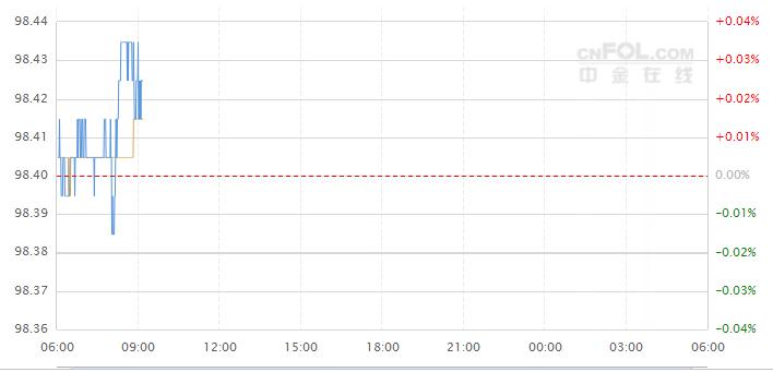 今日美元指数走势图分析及操作建议(2019-09-18)