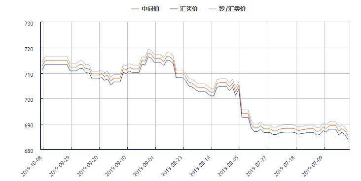 今日美元对人民币汇率走势图(2019年10月08日)