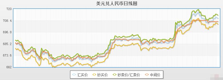 今日美元对人民币汇率走势图(2019年10月10日)