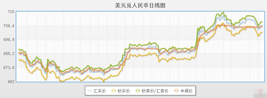 今日美元对人民币汇率走势图(2019年10月17日)