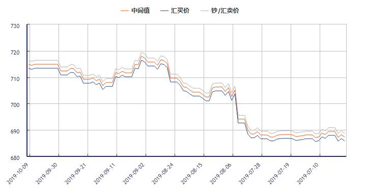 今日美元对人民币汇率走势图(2019年10月09日)