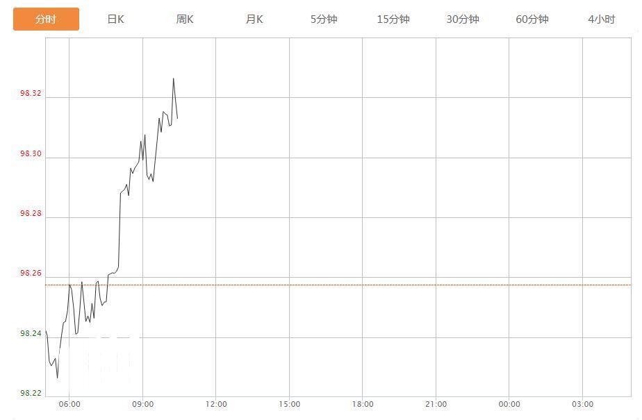 今日美元指数走势图分析及操作建议(2019年11月27日)