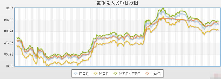 今日港币对人民币汇率走势图(2019年11月29日)
