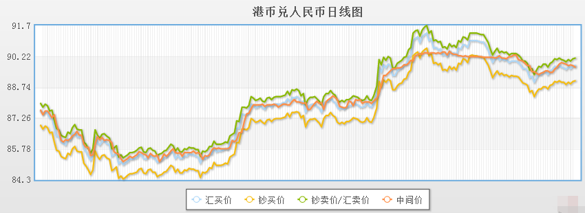今日港币对人民币汇率走势图(2019年12月3日)