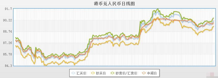 今日港币对人民币汇率走势图(2019年12月4日)