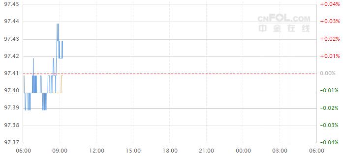 今日美元指�底��D分析及操作建�h(2019年12月20日)