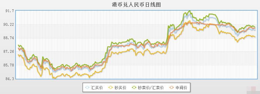 今日港币对人民币汇率走势图(2019年12月2日)