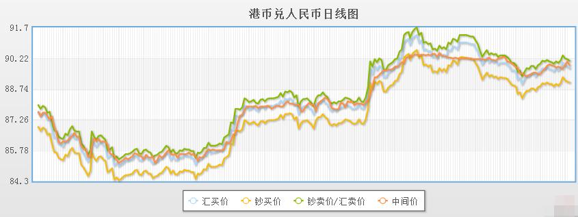 今日港币对人民币汇率走势图(2019年12月6日)