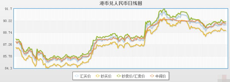 今日港币对人民币汇率走势图(2019年12月10日)