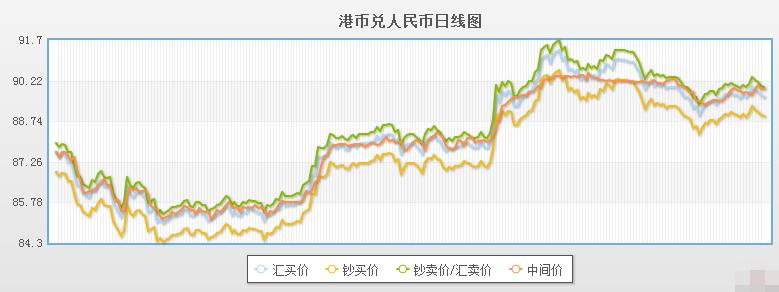 今日港币对人民币汇率走势图(2019年12月9日)