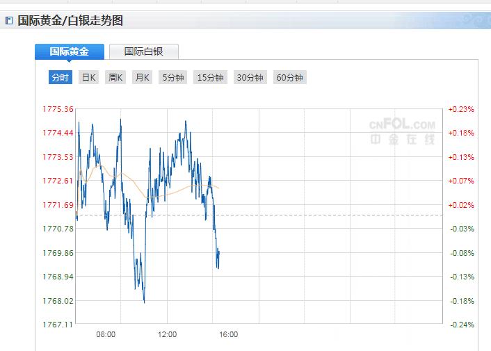 今日現貨黃金價格走勢分析(2020年6月29日)