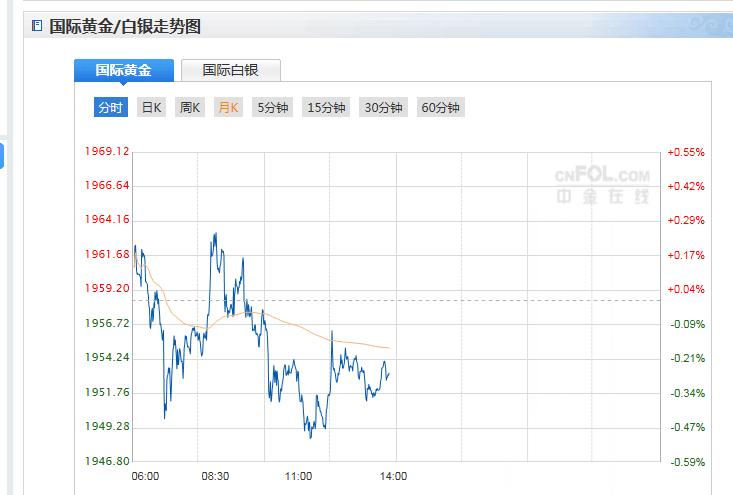 今日现货黄金价格走势分析(2020年7月29日)