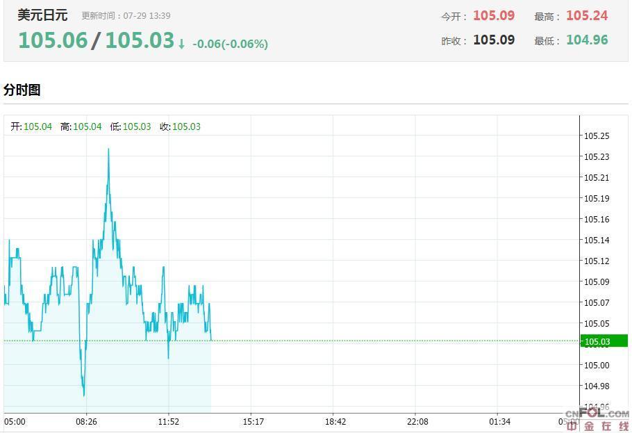 惠誉下调日本评级展望至负面,为何市场仍看涨日元?今日美元/日元汇率走势图分析