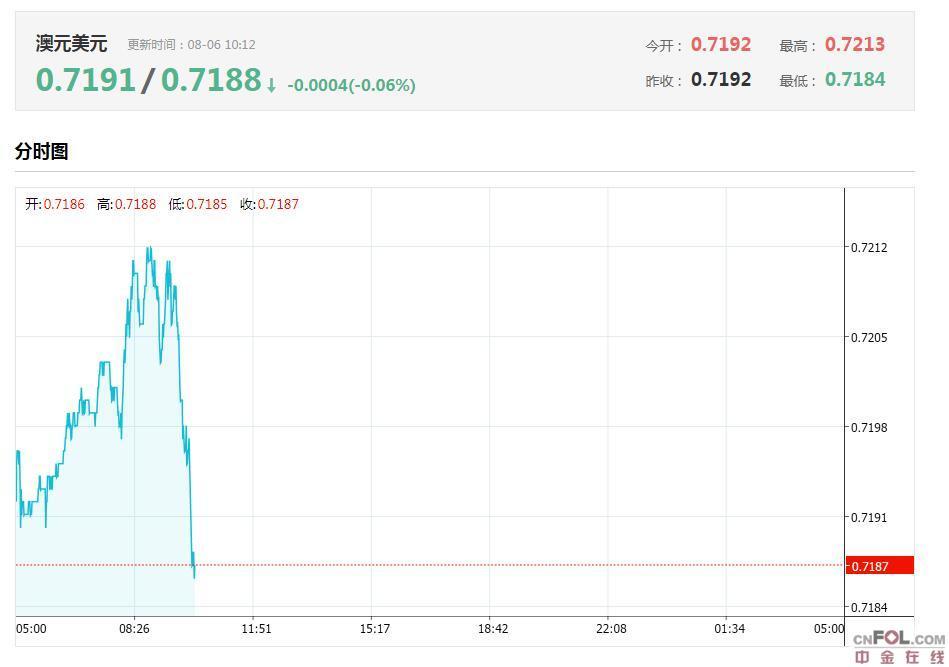 突发异动,刚刚澳洲总理莫里森说了什么?澳元急跌,今日澳元/美元汇率走势图分析