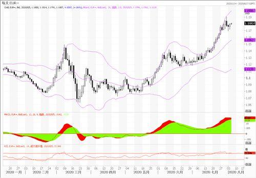 中国银行:欧元/美元、英镑/美元、美元/日元走势分析(8月5日)