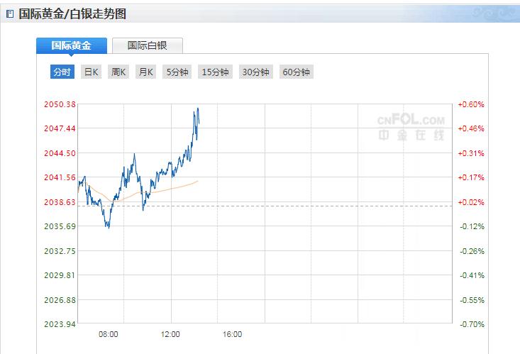 今日现货黄金价格走势分析(2020年8月6日)