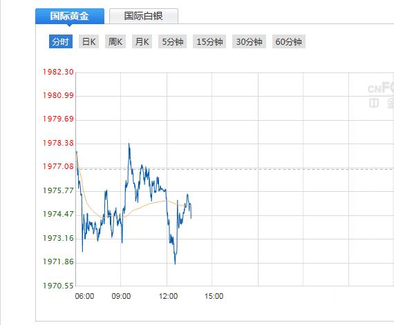 今日现货黄金价格走势分析(2020年8月4日)