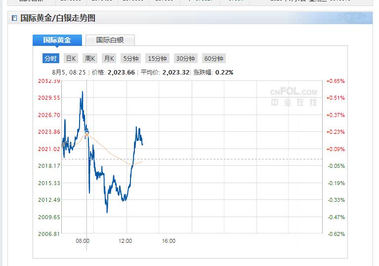 今日现货黄金价格走势分析(2020年8月5日)