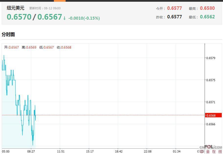 新西兰联储利率决议何时开始?如何影响纽元/美元?今日纽元/美元汇率走势图分析