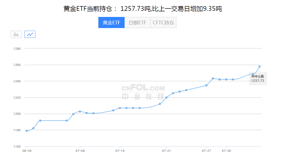 【黄金晨报】黄金暴涨一度站上2050美元关口