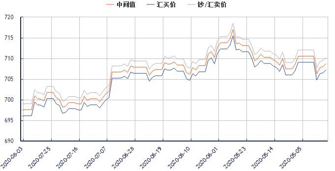 今日美元对人民币汇率走势图(2020年8月3日)