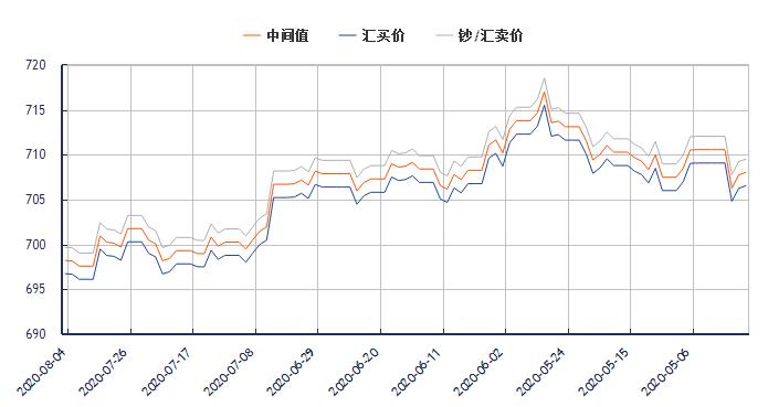 今日美元对人民币汇率走势图(2020年8月4日)