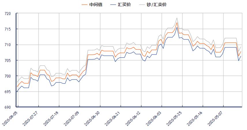 今日美元对人民币汇率走势图(2020年8月5日)