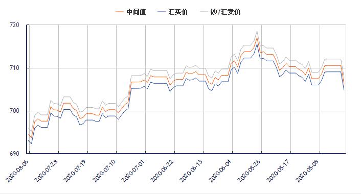 今日美元对人民币汇率走势图(2020年8月6日)
