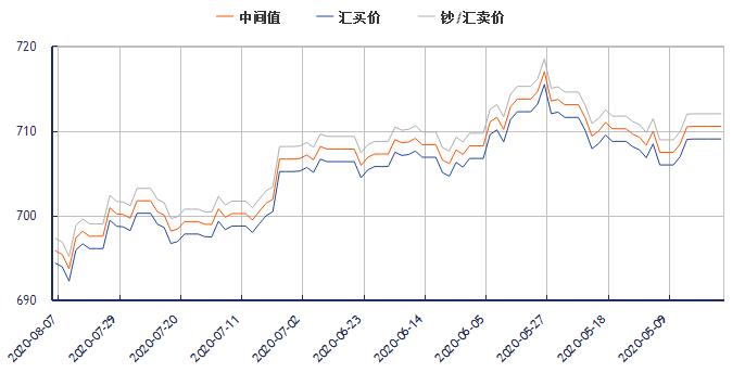 今日美元对人民币汇率走势图(2020年8月7日)