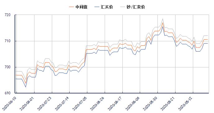 今日美元对人民币汇率走势图(2020年8月10日)