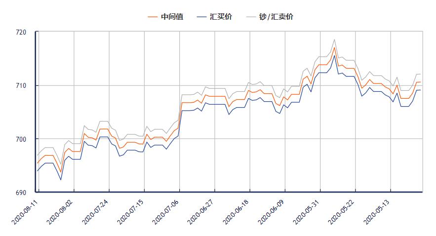 今日美元对人民币汇率走势图(2020年8月11日)