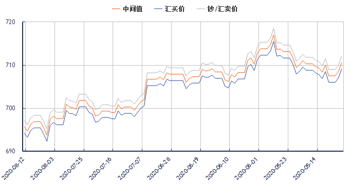 今日美元对人民币汇率走势图(2020年8月12日)