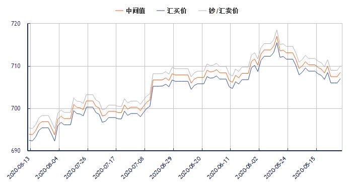 今日美元对人民币汇率走势图(2020年8月13日)