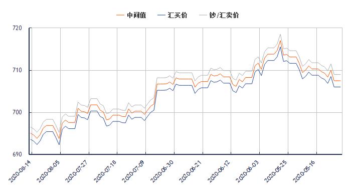 今日美元对人民币汇率走势图(2020年8月14日)