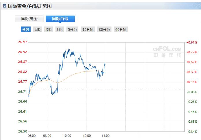 今日现货白银价格走势分析(2020年9月14日)