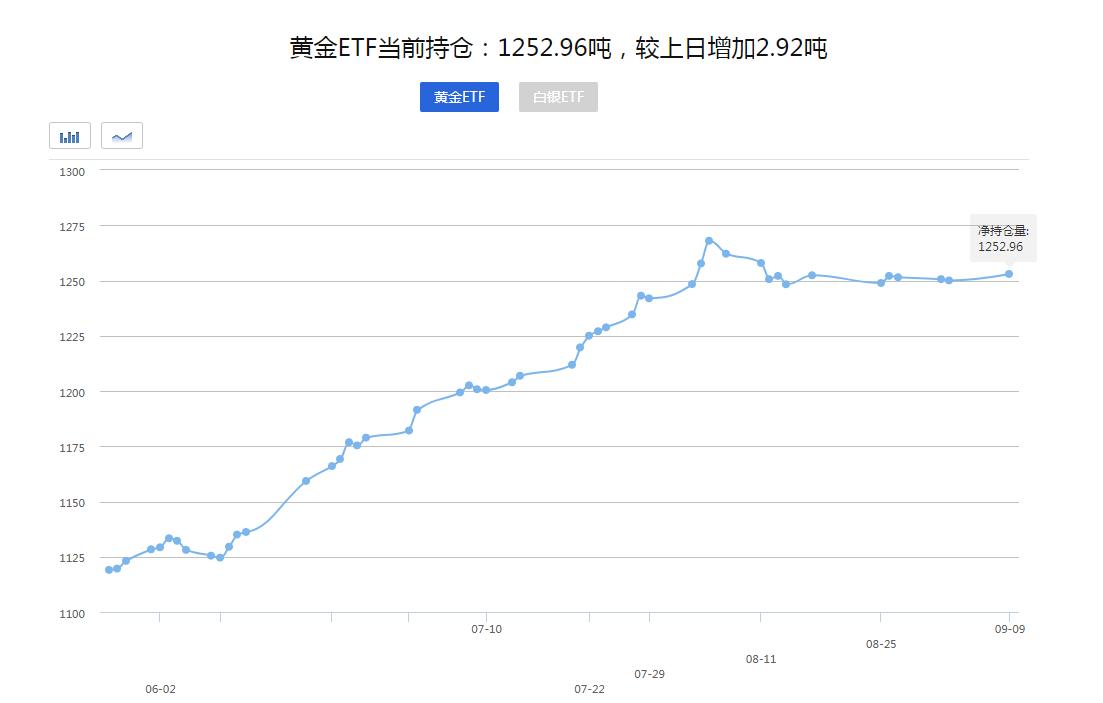 【黃金晨報】今日黃金巨幅震蕩!下周聚焦美聯儲!