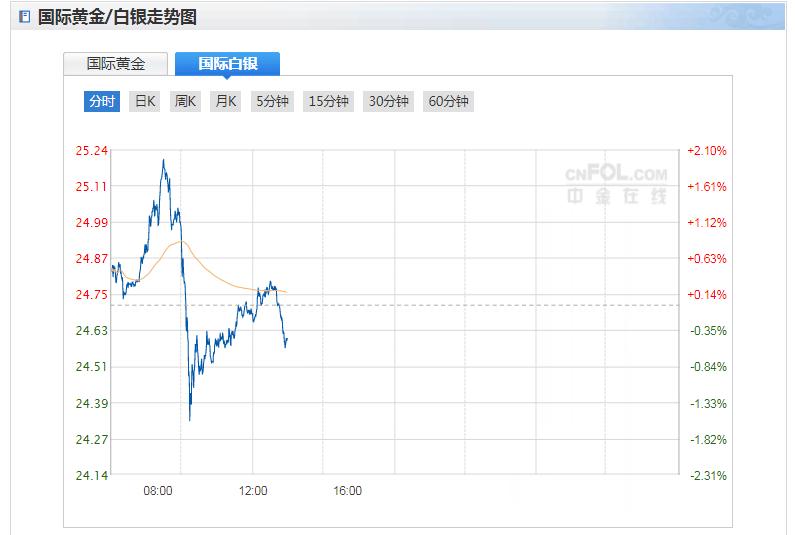 今日現貨白銀價格走勢分析(2020年9月22日)
