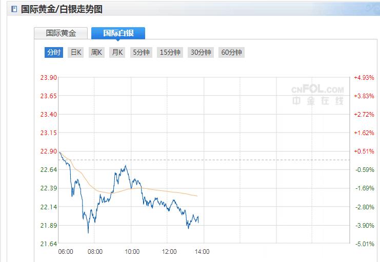 今日现货白银价格走势分析(2020年9月24日)