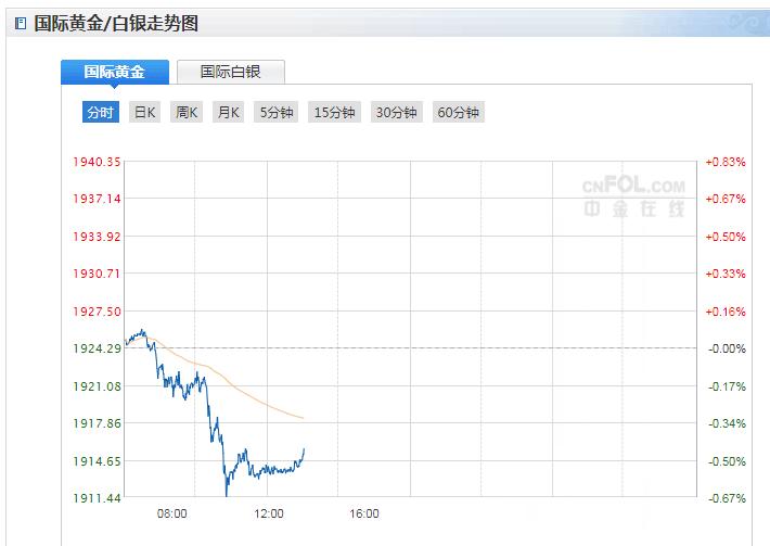 今日現貨黃金價格走勢分析(2020年10月22日)
