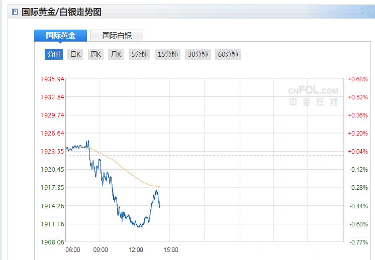 今日現貨黃金價格走勢分析(2020年10月13日)