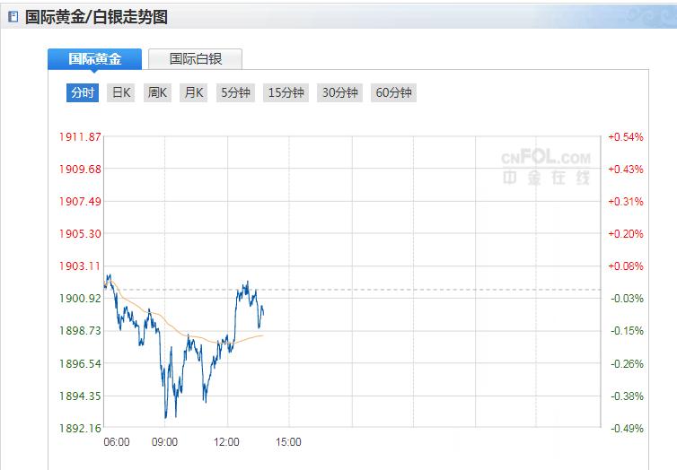 今日現貨黃金價格走勢分析(2020年10月15日)