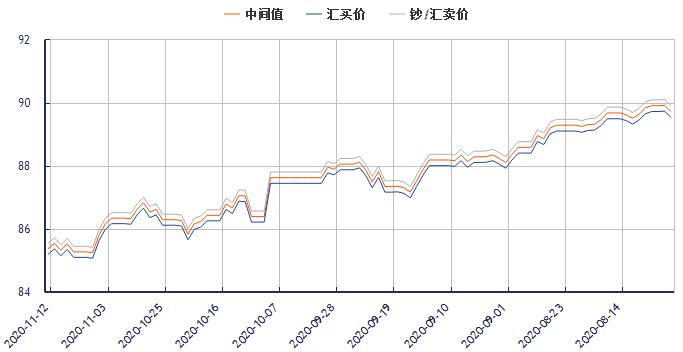 今日港币对人民币汇率走势图(2020年11月12日)