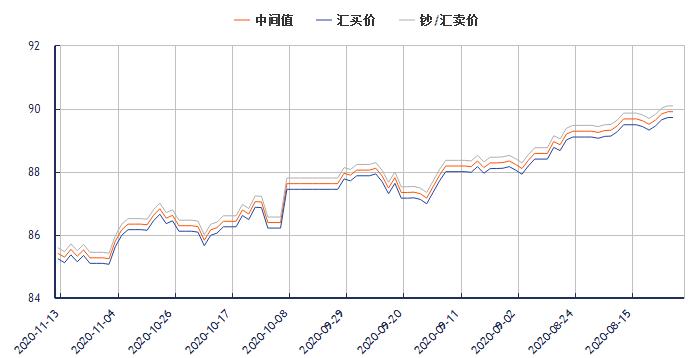 今日港币对人民币汇率走势图(2020年11月13日)