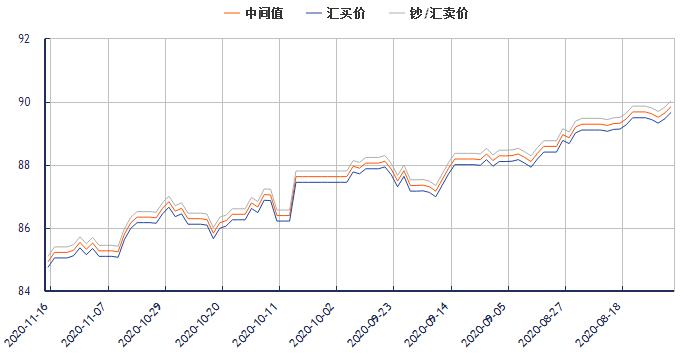 今日港币对人民币汇率走势图(2020年11月16日)
