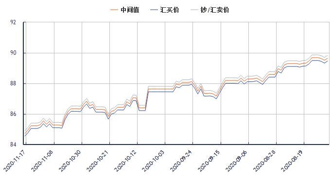 今日港币对人民币汇率走势图(2020年11月17日)