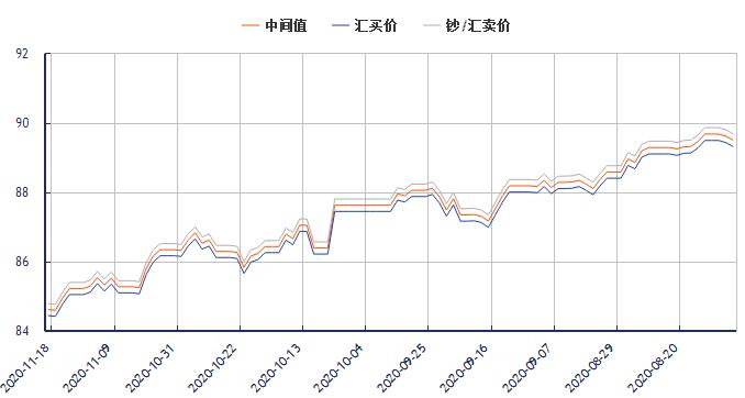 今日港币对人民币汇率走势图(2020年11月19日)