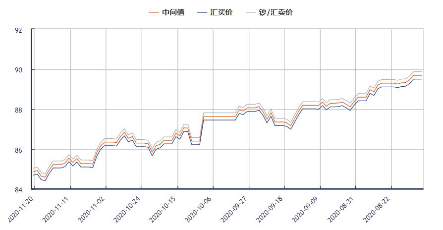 今日港币对人民币汇率走势图(2020年11月20日)