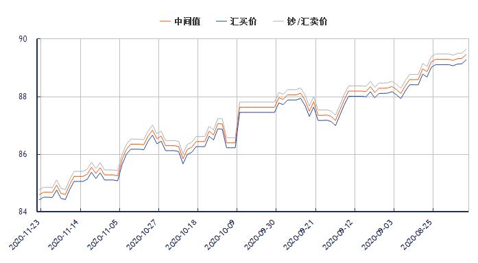 今日港币对人民币汇率走势图(2020年11月23日)